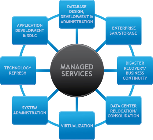It Managed Services Hash Minds Solutions