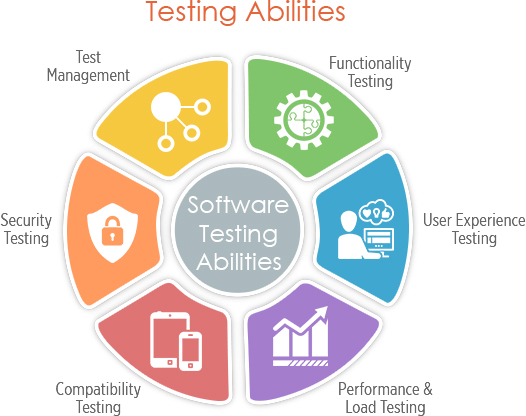Qa testing hash minds solutions quality assurance at hash minds solutions is integral to our software development life cycle and ccuart Gallery