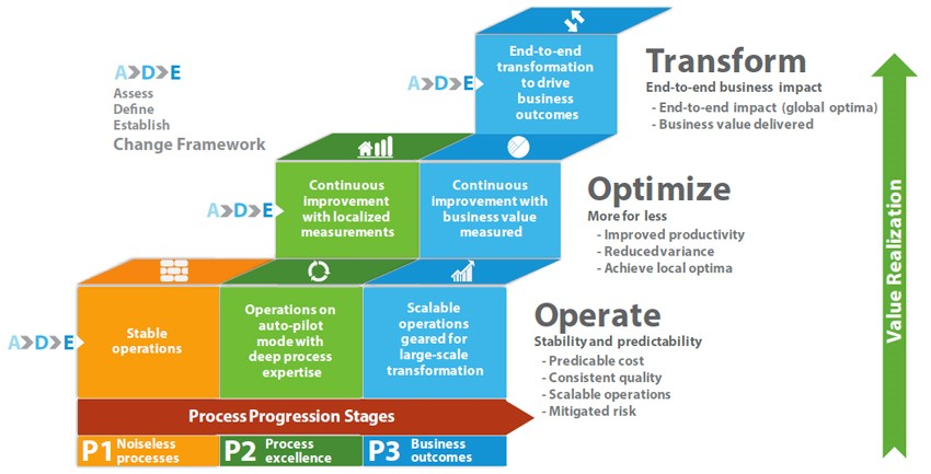 Business Transformation Hash Minds Solutions